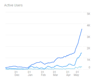tylerlindell-breaking-out-active-user-results